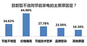 六、64%的消费者认为节能家电价格偏高