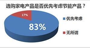 四、83%消费者会优先选购节能家电产品