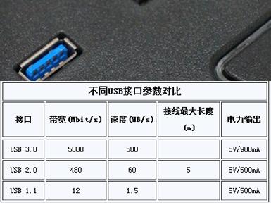 USB3.0更快的充电时间