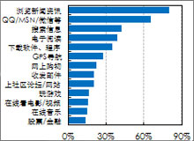 手机上网用户最喜欢浏览新闻资讯