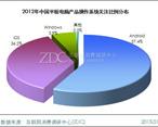 安卓产品关注份额近六成