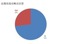 70%以上的用户有购买意向