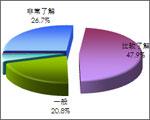 用户对移动互联网认知度高