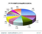 华帝领跑中国燃气灶市场