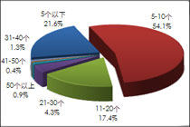 超五成用户经常使用5-10个软件