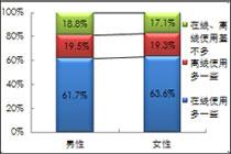 在线使用软件的用户占比超六成