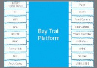 Bay Trail优势何在?