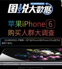 苹果iPhone 6购买人群大调查