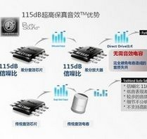 115dB超高保真音效