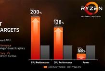 AMD Ryzen laptop