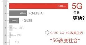 5G+IoT 三星再一次引领全球科技创新