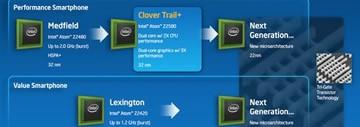 Intel X86演进路线