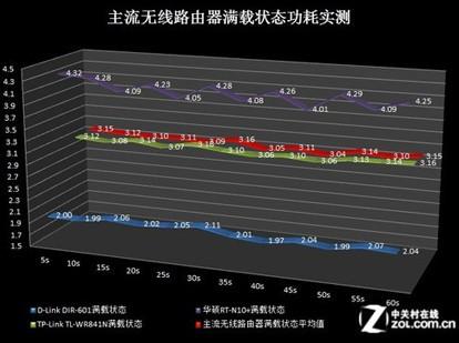 主流无线路由器满载状态功耗实测结果(红色为平均功耗)