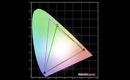 色域、色彩精确度表现良好