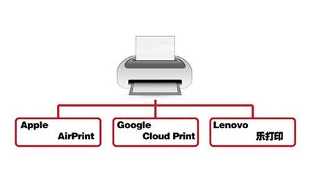 谁不怕棱镜?苹果谷歌联想智能打印PK