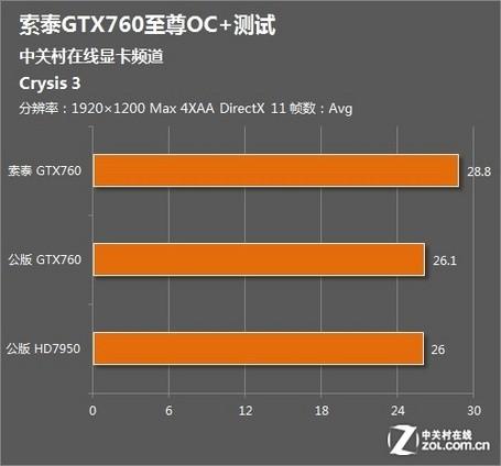 Crysis3成绩