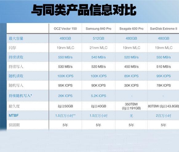 与同类SSD信息对比