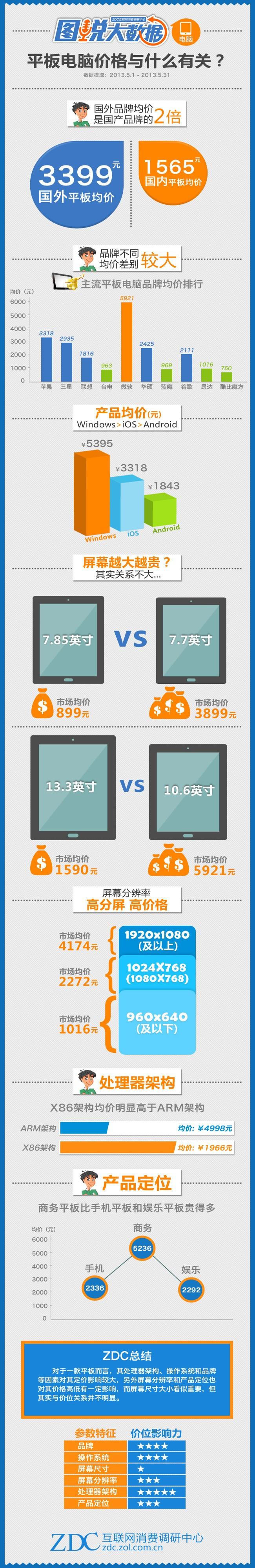 平板电脑价格与什么有关?
