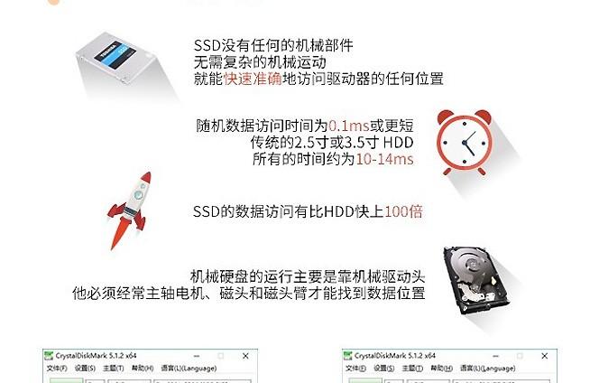 一张图读懂东芝SSD如何虐传统HDD硬盘